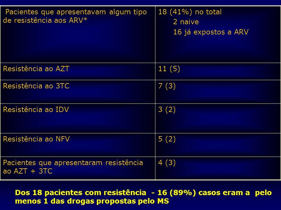 Pacientes que apresentavam algum tipo de resistência aos ARV*