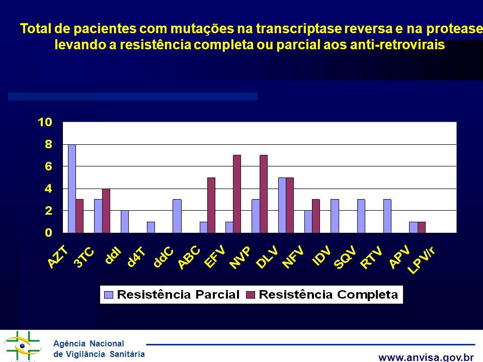 levando a resistência completa ou parcial aos anti-retrovirais