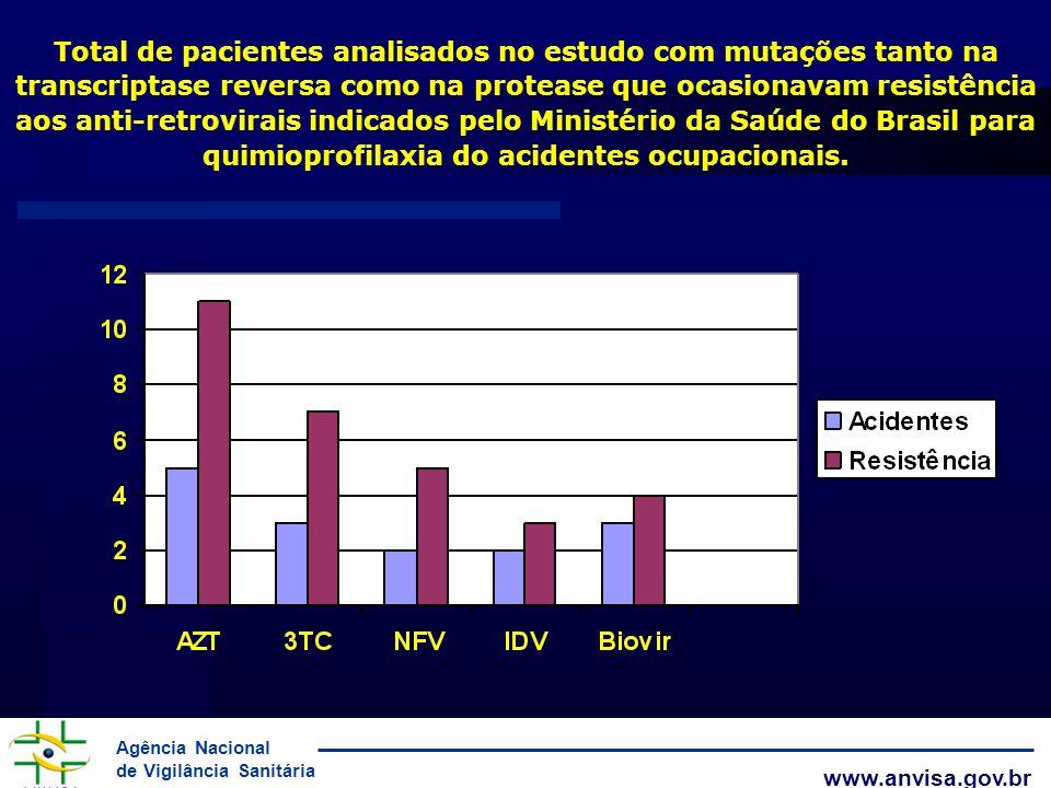Total de pacientes analisados no estudo com mutações tanto na transcriptase reversa como na protease que ocasionavam resistência aos anti-retrovirais indicados pelo Ministério da Saúde do Brasil para quimioprofilaxia do acidentes ocupacionais.