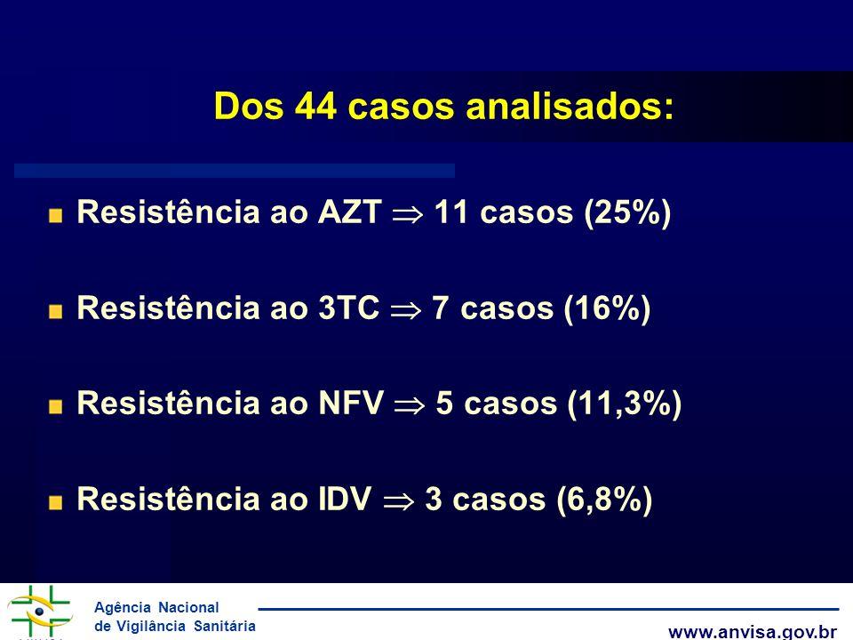 Dos 44 casos analisados: Resistência ao AZT  11 casos (25%)