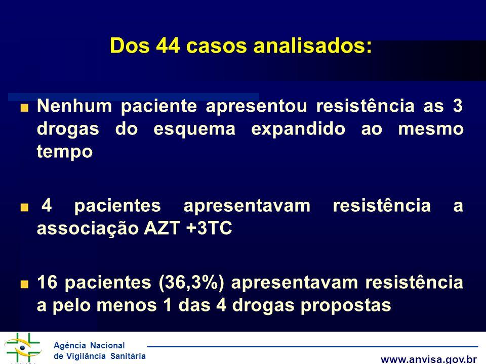 Dos 44 casos analisados: Nenhum paciente apresentou resistência as 3 drogas do esquema expandido ao mesmo tempo.