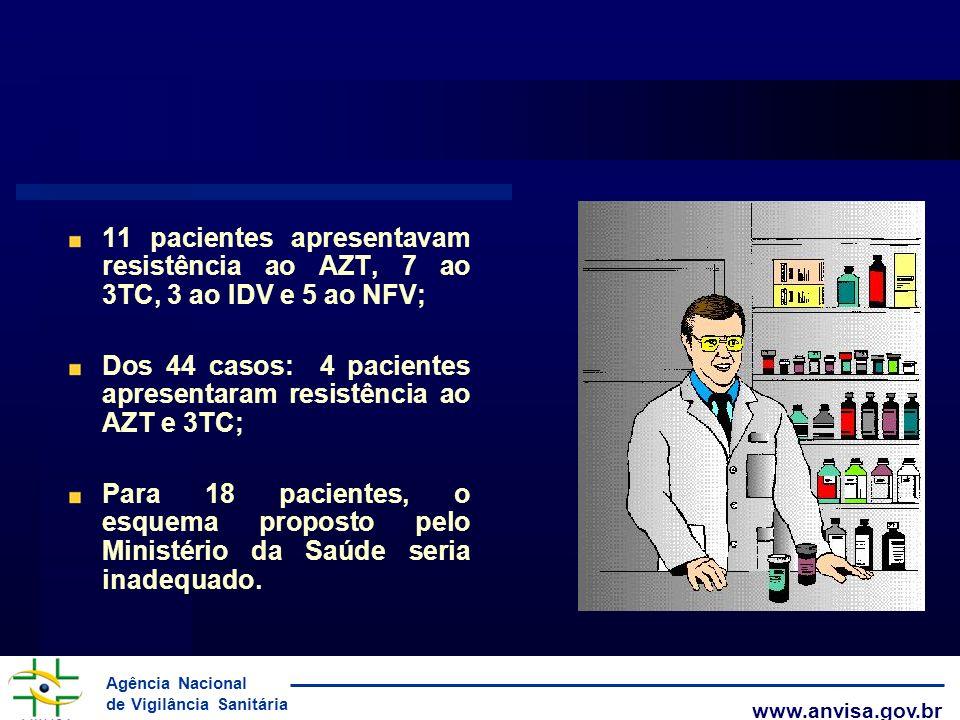11 pacientes apresentavam resistência ao AZT, 7 ao 3TC, 3 ao IDV e 5 ao NFV;
