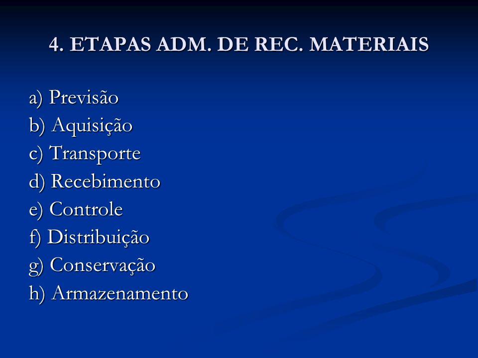 4. ETAPAS ADM. DE REC. MATERIAIS