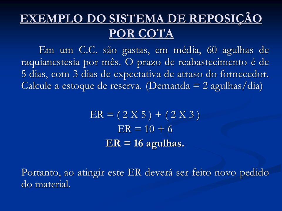 EXEMPLO DO SISTEMA DE REPOSIÇÃO POR COTA