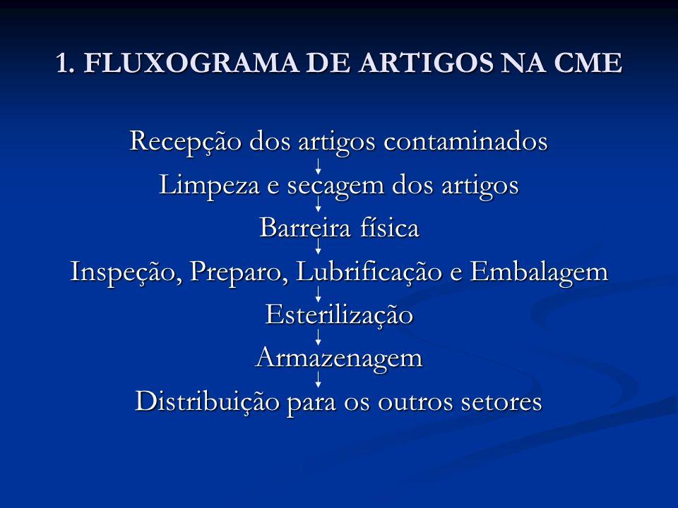 1. FLUXOGRAMA DE ARTIGOS NA CME