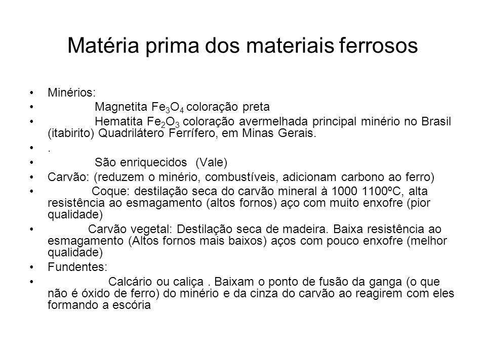 Matéria prima dos materiais ferrosos