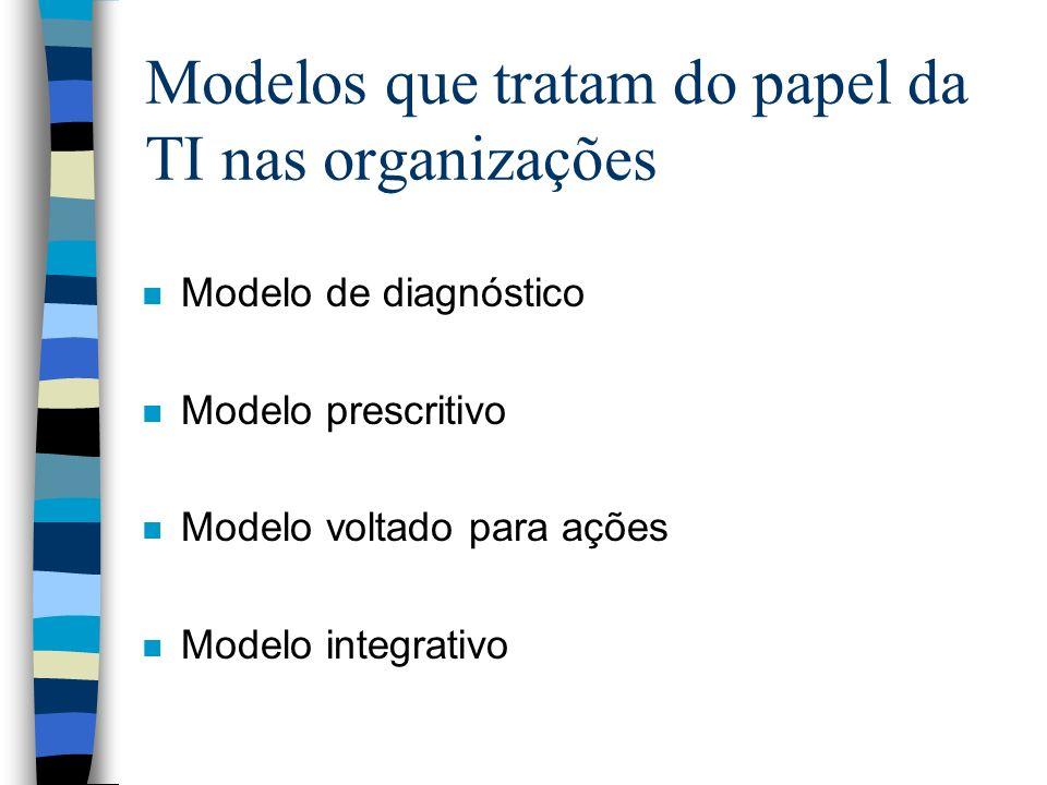 Modelos que tratam do papel da TI nas organizações