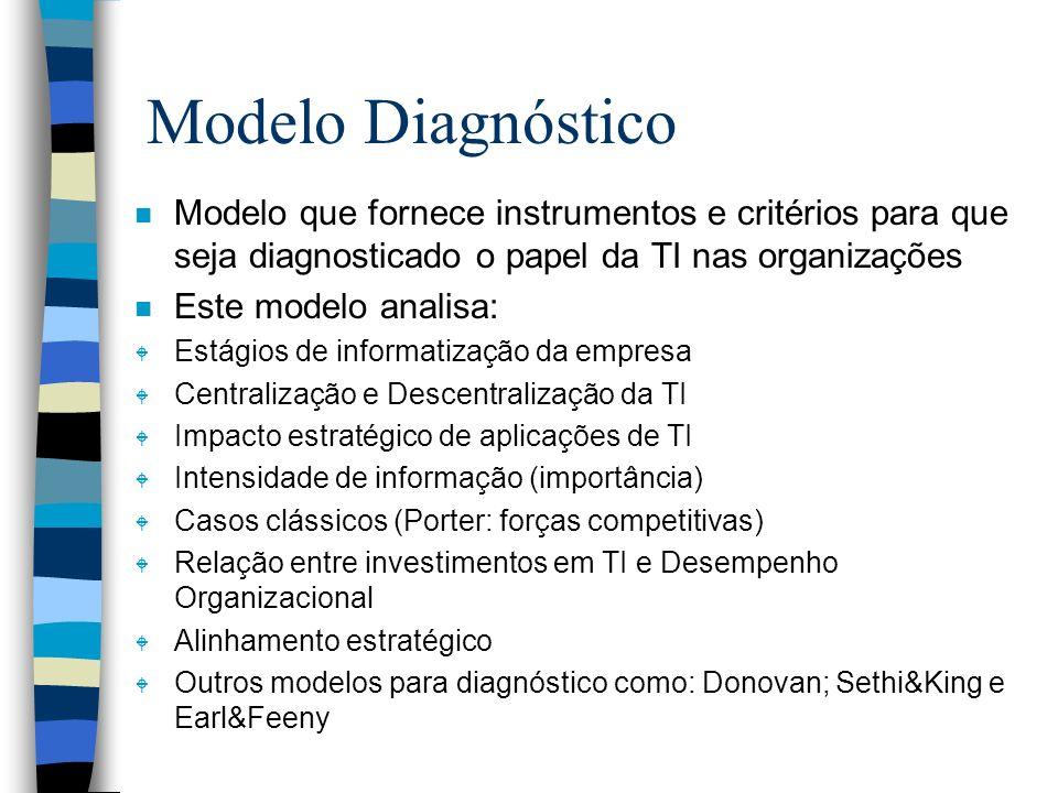 Modelo Diagnóstico Modelo que fornece instrumentos e critérios para que seja diagnosticado o papel da TI nas organizações.