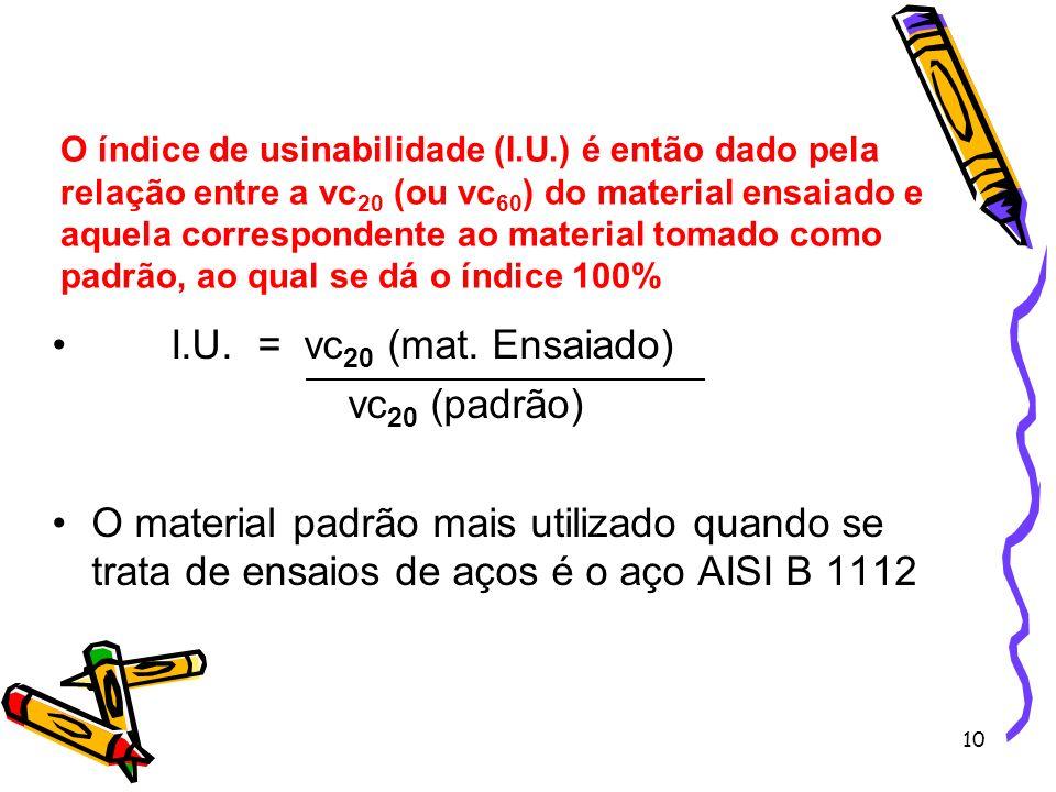 I.U. = vc20 (mat. Ensaiado) vc20 (padrão)