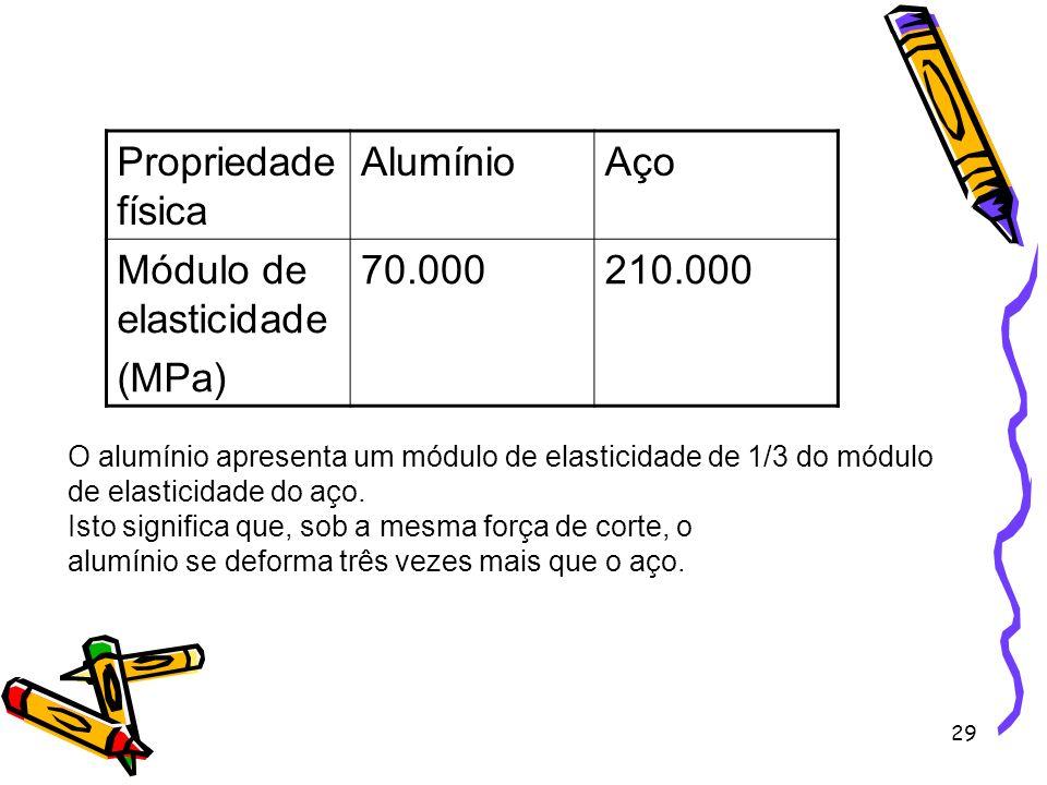 Módulo de elasticidade (MPa) 70.000 210.000