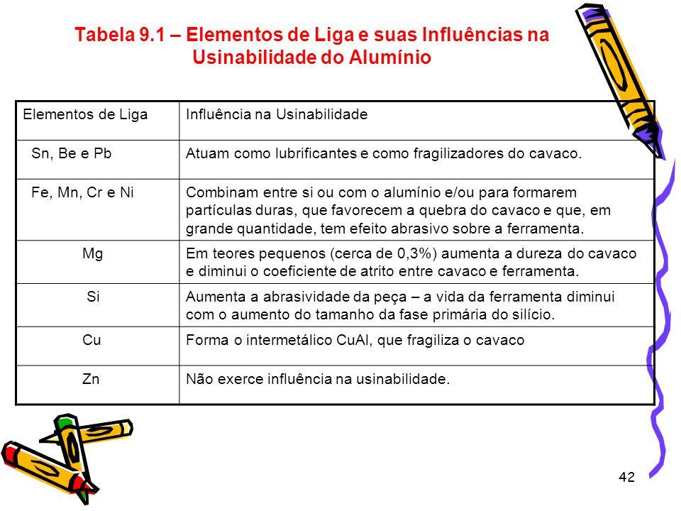 Tabela 9.1 – Elementos de Liga e suas Influências na Usinabilidade do Alumínio