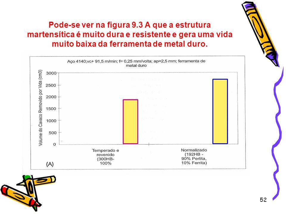 Pode-se ver na figura 9.3 A que a estrutura martensítica é muito dura e resistente e gera uma vida muito baixa da ferramenta de metal duro.