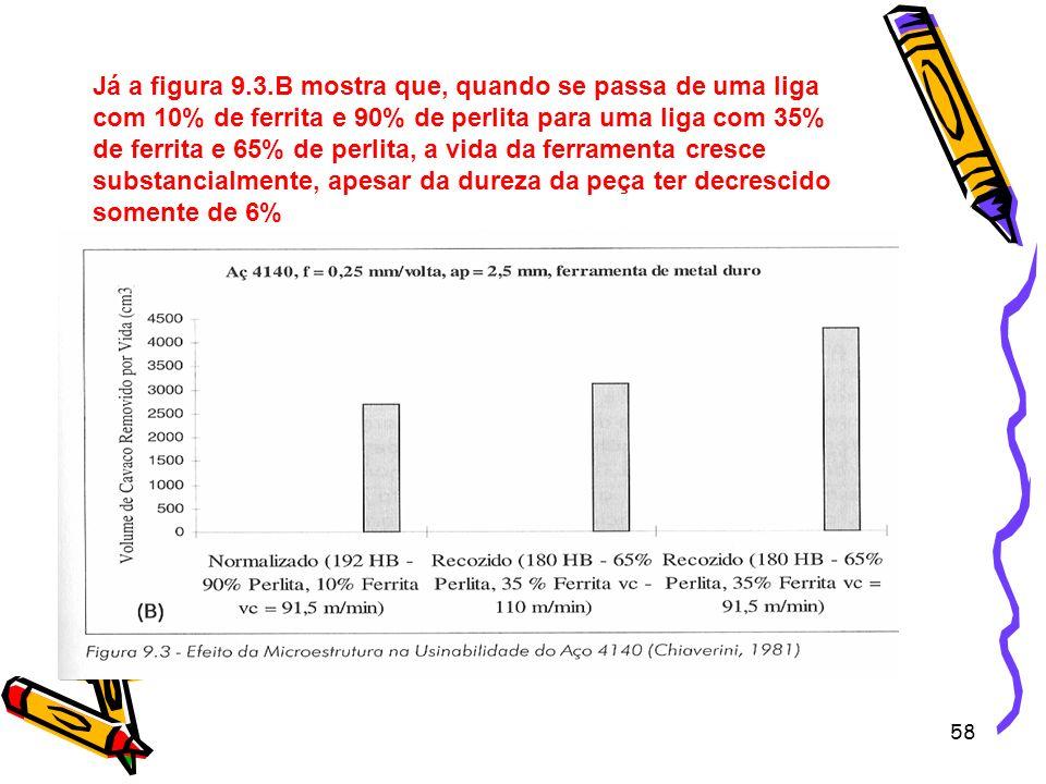 Já a figura 9.3.B mostra que, quando se passa de uma liga com 10% de ferrita e 90% de perlita para uma liga com 35% de ferrita e 65% de perlita, a vida da ferramenta cresce substancialmente, apesar da dureza da peça ter decrescido somente de 6%