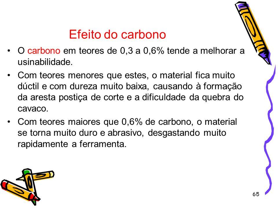 Efeito do carbono O carbono em teores de 0,3 a 0,6% tende a melhorar a usinabilidade.