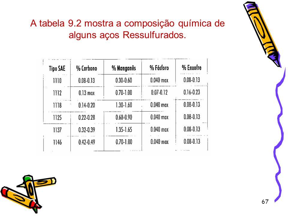 A tabela 9.2 mostra a composição química de alguns aços Ressulfurados.