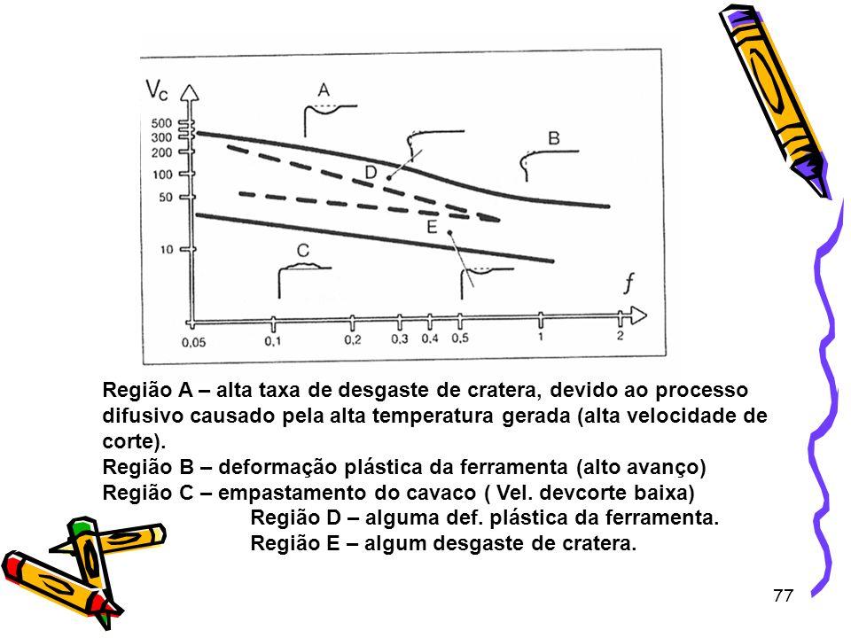 Região A – alta taxa de desgaste de cratera, devido ao processo difusivo causado pela alta temperatura gerada (alta velocidade de corte).