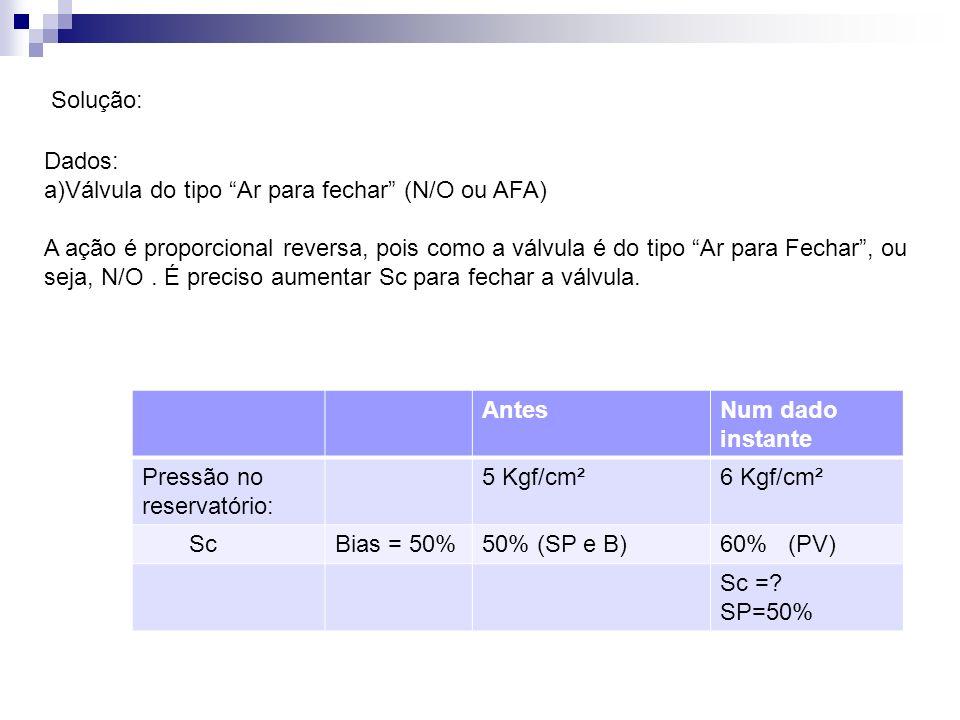 Solução: Dados: Válvula do tipo Ar para fechar (N/O ou AFA)