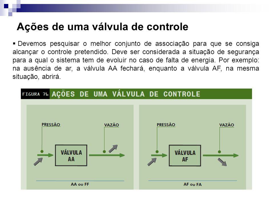 Ações de uma válvula de controle