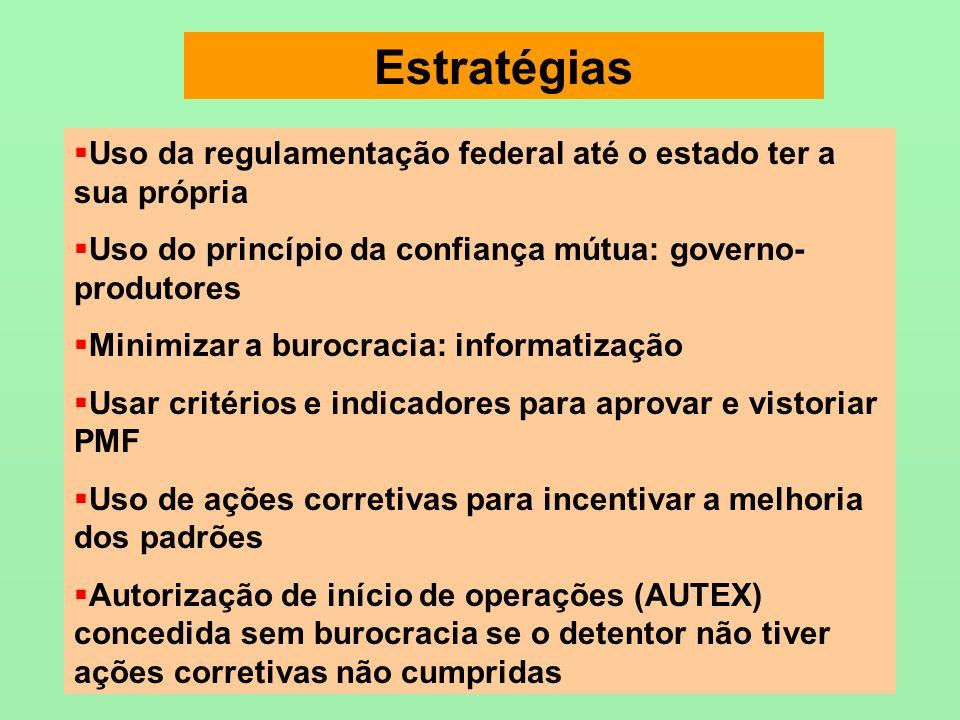 Estratégias Uso da regulamentação federal até o estado ter a sua própria. Uso do princípio da confiança mútua: governo-produtores.