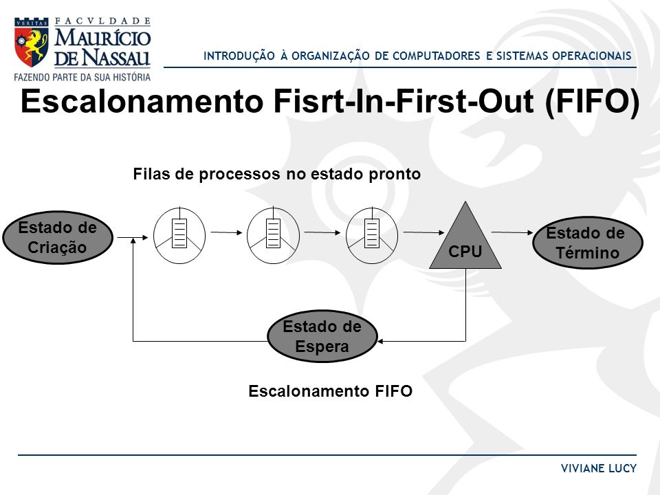 Escalonamento Fisrt-In-First-Out (FIFO)