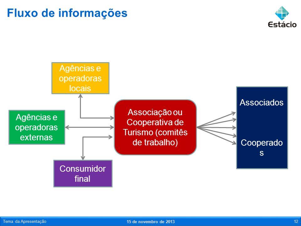 Fluxo de informações Agências e operadoras locais Associados