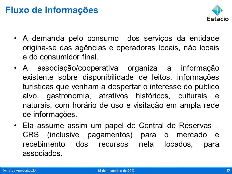 Fluxo de informações A demanda pelo consumo dos serviços da entidade origina-se das agências e operadoras locais, não locais e do consumidor final.