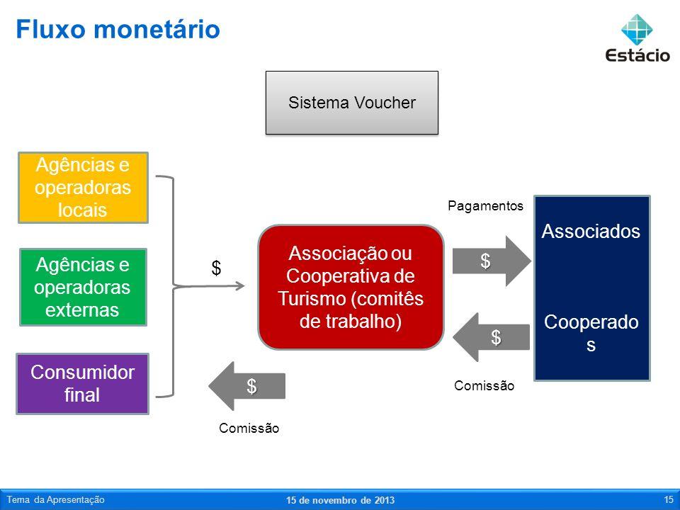 Fluxo monetário Agências e operadoras locais Associados