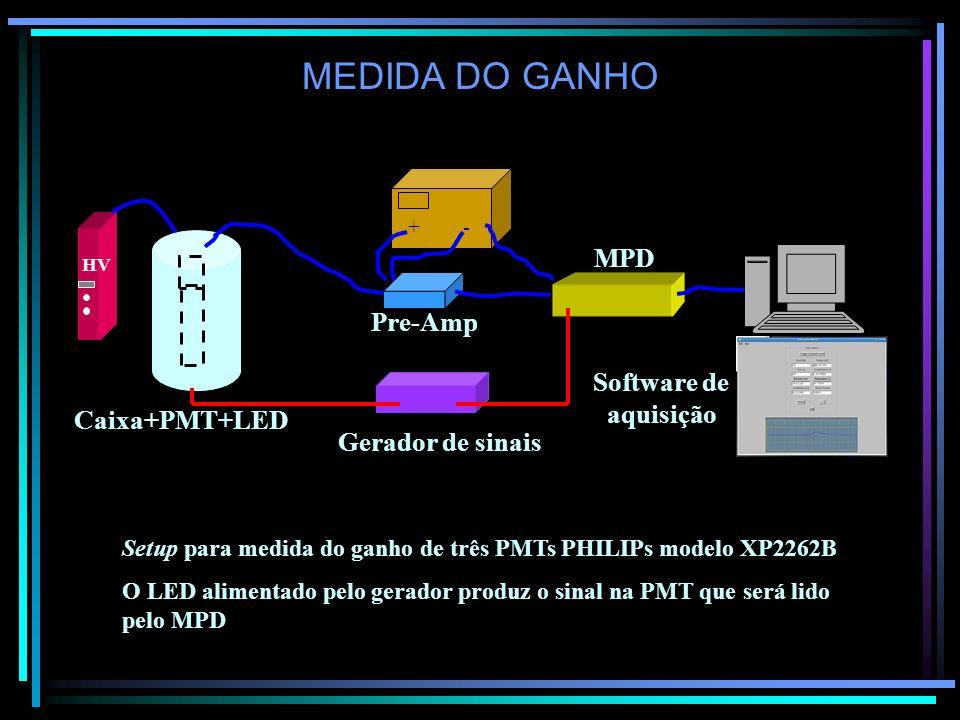 MEDIDA DO GANHO MPD Pre-Amp Software de aquisição Caixa+PMT+LED