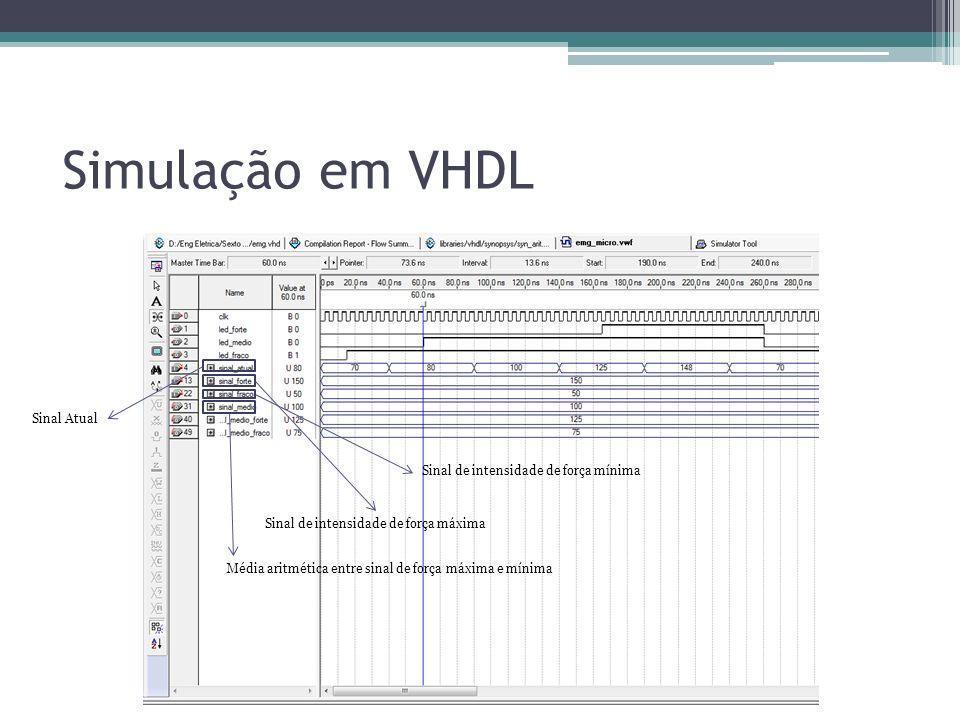 Simulação em VHDL Sinal Atual Sinal de intensidade de força mínima