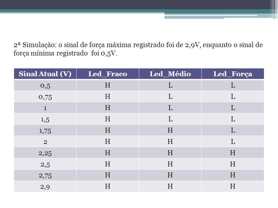 2ª Simulação: o sinal de força máxima registrado foi de 2,9V, enquanto o sinal de