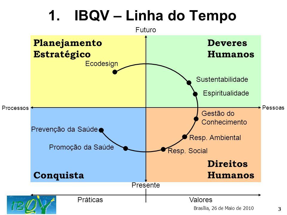 IBQV – Linha do Tempo Planejamento Estratégico Deveres Humanos