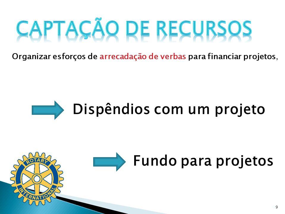 Captação de Recursos Dispêndios com um projeto Fundo para projetos