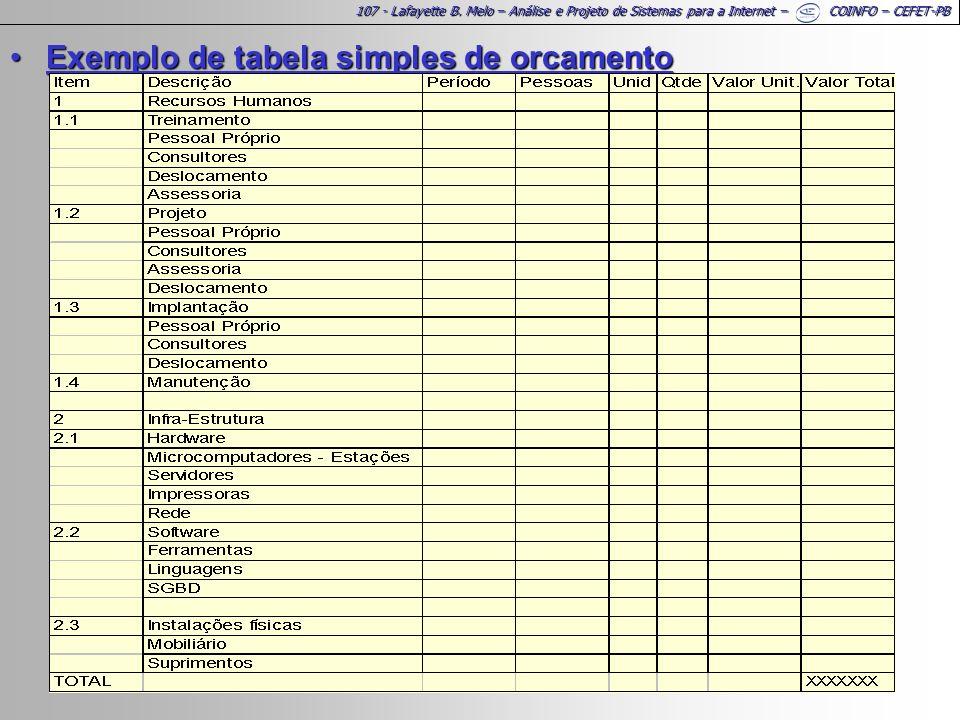 Exemplo de tabela simples de orcamento