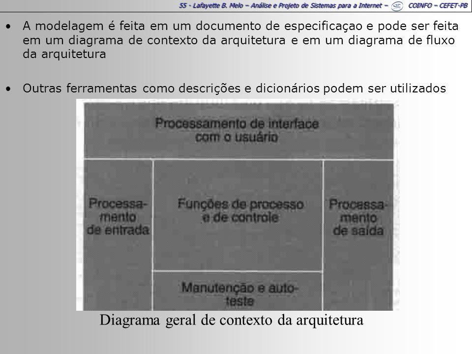 Diagrama geral de contexto da arquitetura