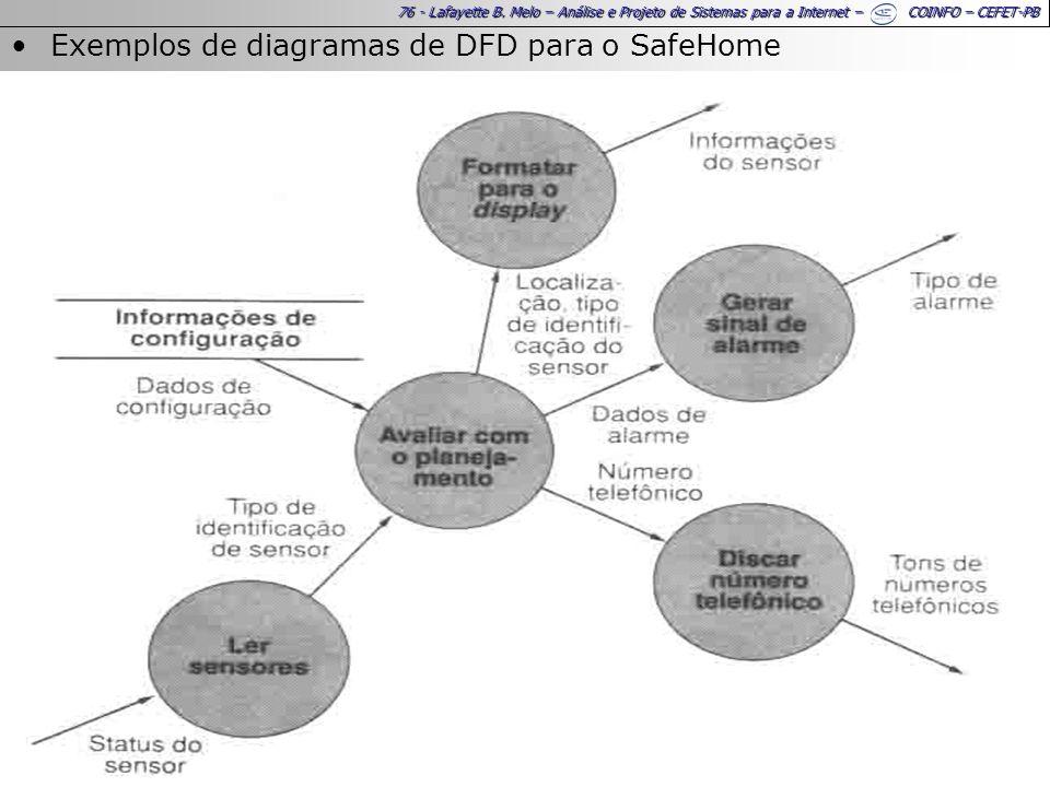 Exemplos de diagramas de DFD para o SafeHome
