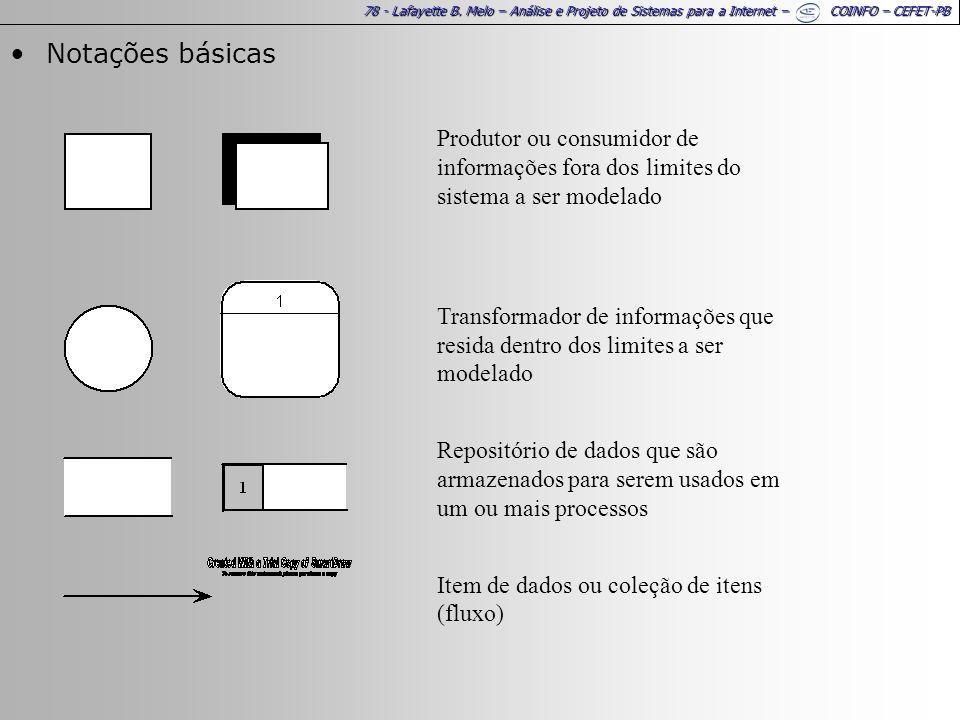 Notações básicas Produtor ou consumidor de informações fora dos limites do sistema a ser modelado.