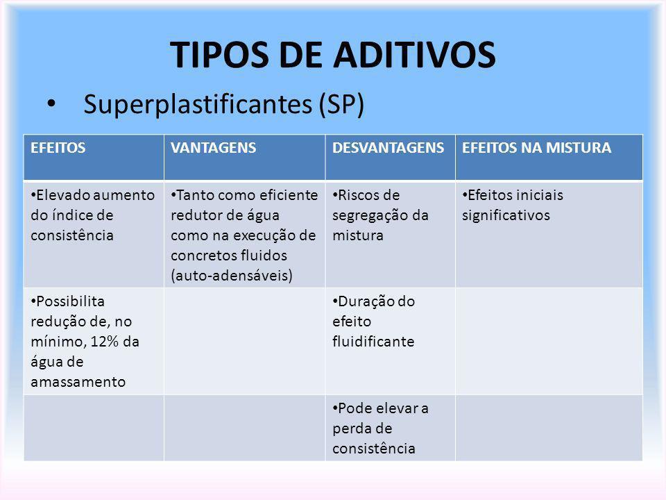TIPOS DE ADITIVOS Superplastificantes (SP) EFEITOS VANTAGENS