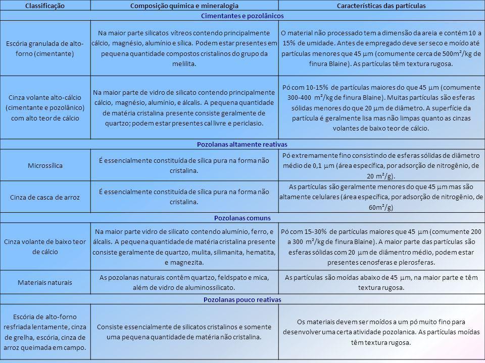 Composição química e mineralogia Características das partículas