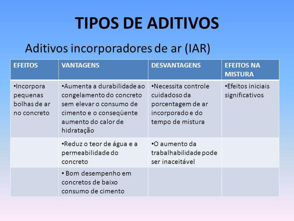TIPOS DE ADITIVOS Aditivos incorporadores de ar (IAR) EFEITOS