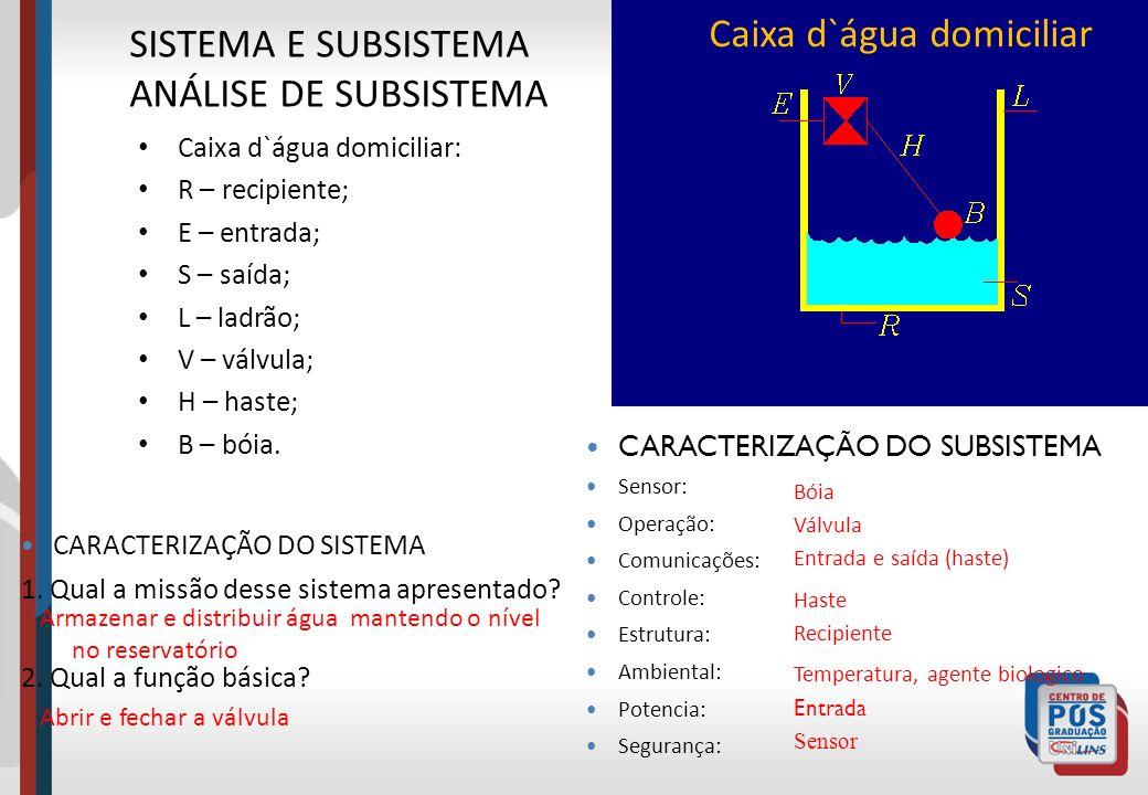 Caixa d`água domiciliar SISTEMA E SUBSISTEMA ANÁLISE DE SUBSISTEMA