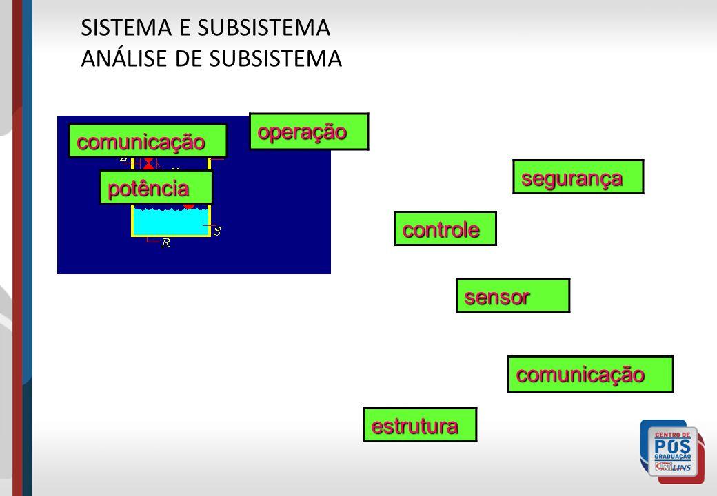 SISTEMA E SUBSISTEMA ANÁLISE DE SUBSISTEMA operação comunicação