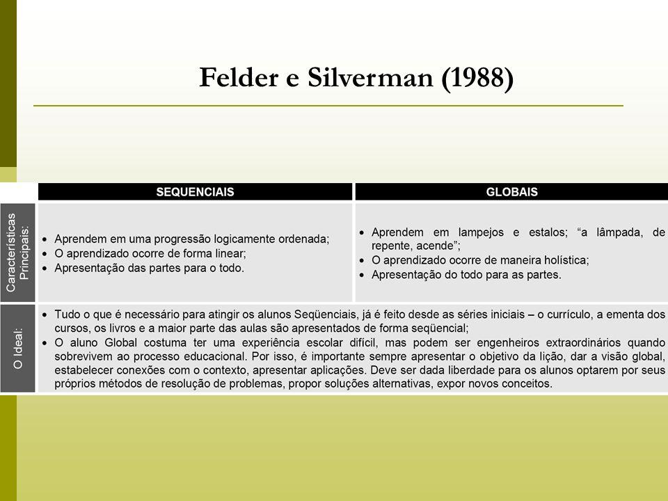 Felder e Silverman (1988)