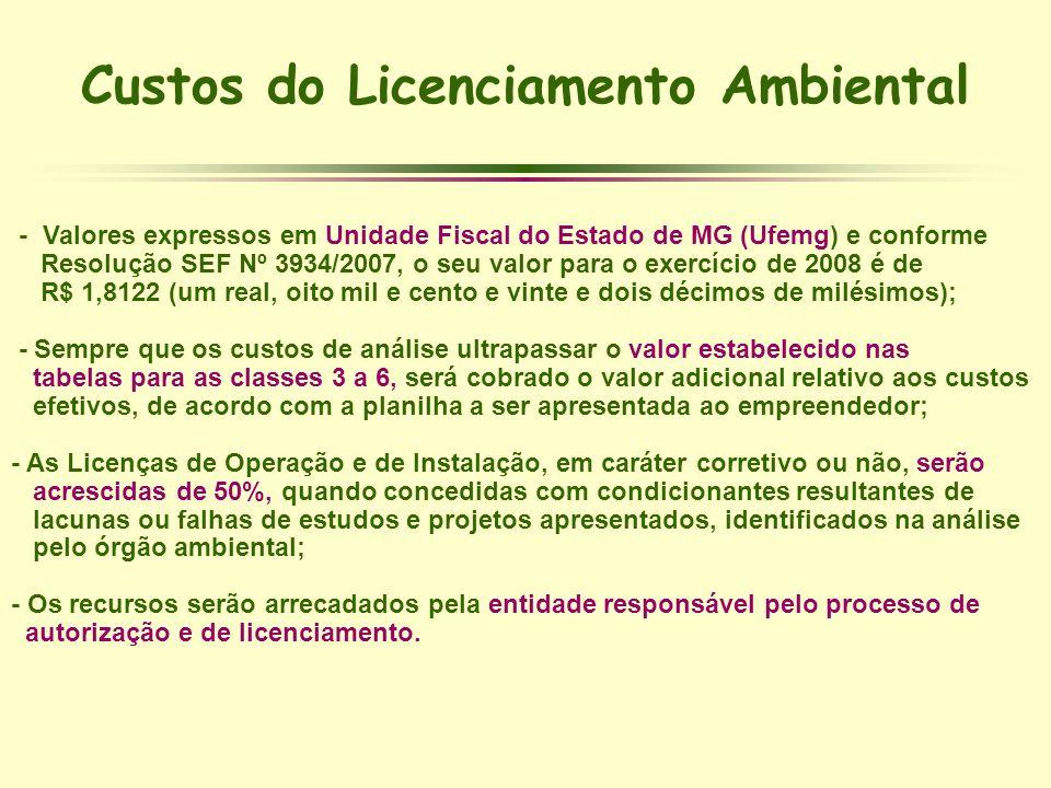 Custos do Licenciamento Ambiental