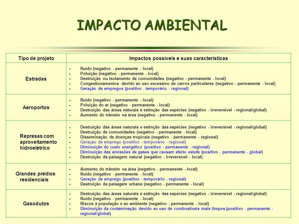 Impactos possíveis e suas características
