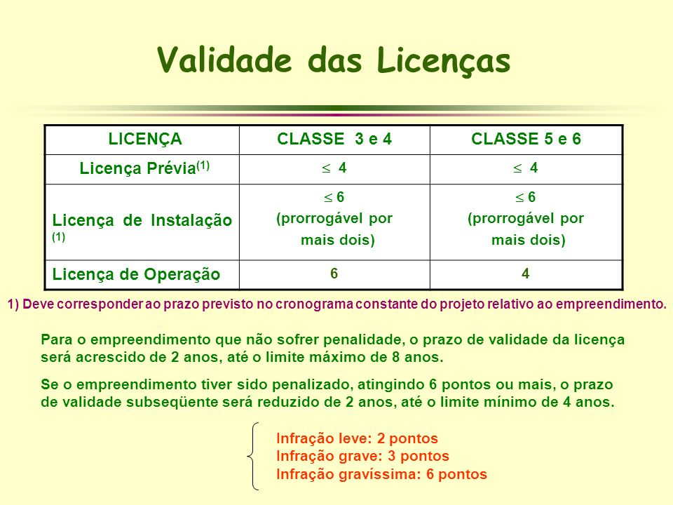 Validade das Licenças LICENÇA CLASSE 3 e 4 CLASSE 5 e 6
