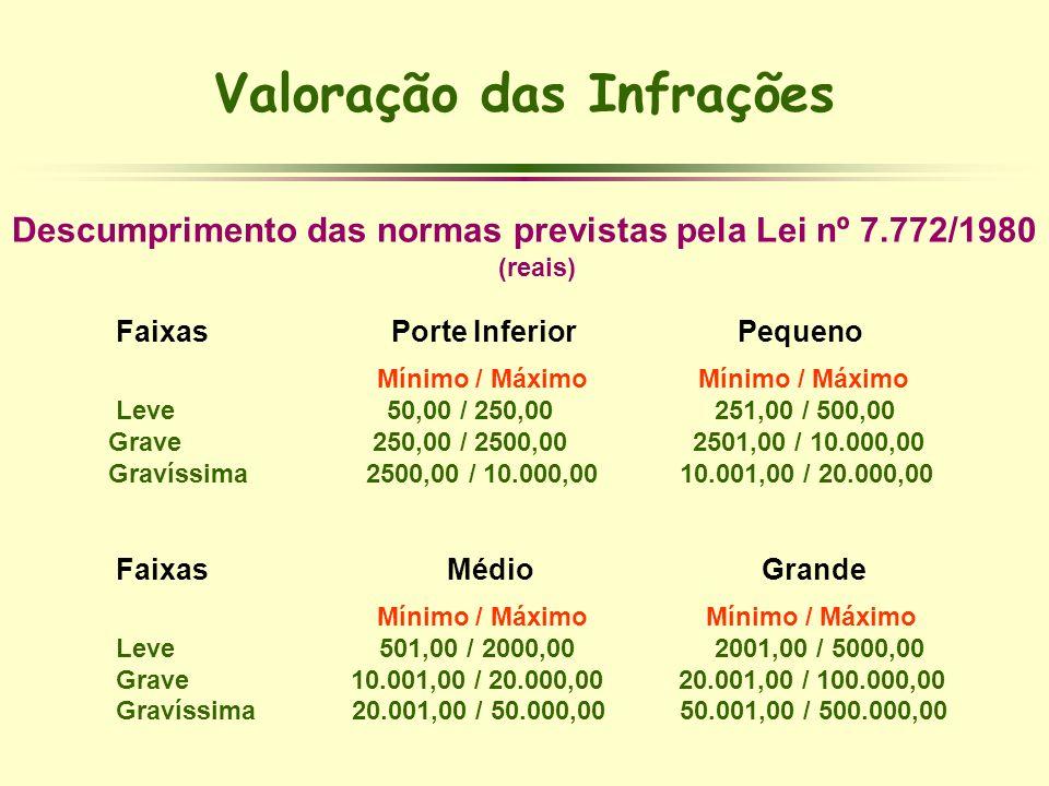 Valoração das Infrações