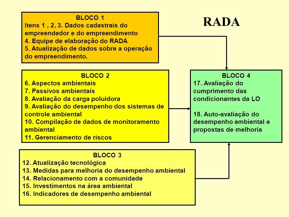 BLOCO 1Itens 1 , 2, 3. Dados cadastrais do empreendedor e do empreendimento. 4. Equipe de elaboração do RADA.
