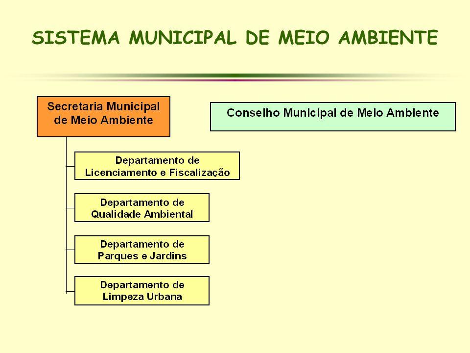 SISTEMA MUNICIPAL DE MEIO AMBIENTE
