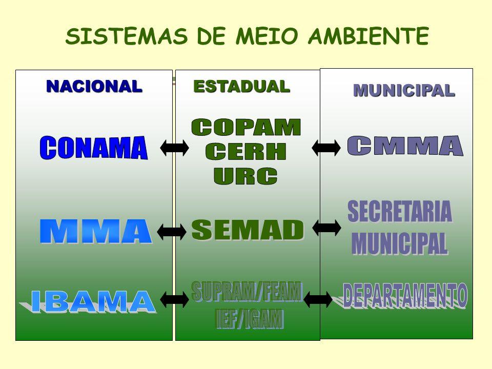 COPAM CERH URC CONAMA CMMA IBAMA SISTEMAS DE MEIO AMBIENTE SECRETARIA