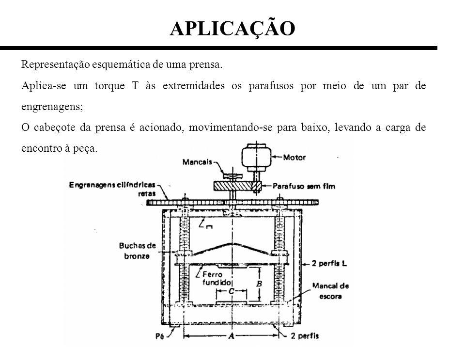 APLICAÇÃO Representação esquemática de uma prensa.